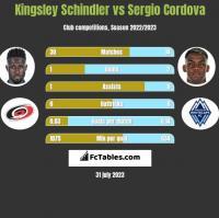 Kingsley Schindler vs Sergio Cordova h2h player stats