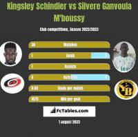Kingsley Schindler vs Silvere Ganvoula M'boussy h2h player stats