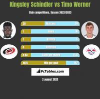 Kingsley Schindler vs Timo Werner h2h player stats