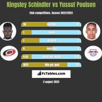 Kingsley Schindler vs Yussuf Poulsen h2h player stats