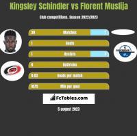 Kingsley Schindler vs Florent Muslija h2h player stats