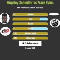 Kingsley Schindler vs Frank Evina h2h player stats