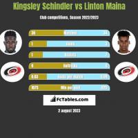 Kingsley Schindler vs Linton Maina h2h player stats