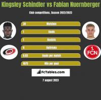 Kingsley Schindler vs Fabian Nuernberger h2h player stats