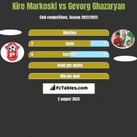 Kire Markoski vs Gevorg Ghazaryan h2h player stats