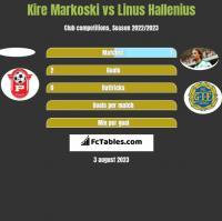 Kire Markoski vs Linus Hallenius h2h player stats