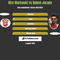 Kire Markoski vs Ruben Jurado h2h player stats