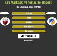 Kire Markoski vs Tomas De Vincenti h2h player stats