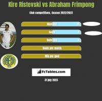 Kire Ristevski vs Abraham Frimpong h2h player stats