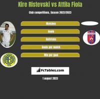 Kire Ristevski vs Attila Fiola h2h player stats