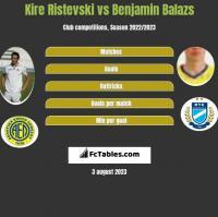 Kire Ristevski vs Benjamin Balazs h2h player stats