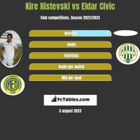 Kire Ristevski vs Eldar Civic h2h player stats