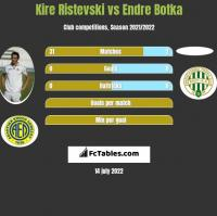 Kire Ristevski vs Endre Botka h2h player stats
