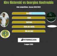 Kire Ristevski vs Georgios Koutroubis h2h player stats