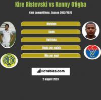 Kire Ristevski vs Kenny Otigba h2h player stats