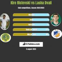 Kire Ristevski vs Lasza Dwali h2h player stats