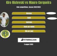 Kire Ristevski vs Mauro Cerqueira h2h player stats