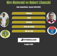 Kire Ristevski vs Robert Litauszki h2h player stats
