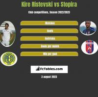 Kire Ristevski vs Stopira h2h player stats