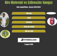 Kire Ristevski vs Szilveszter Hangya h2h player stats