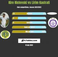 Kire Ristevski vs Lirim Kastrati h2h player stats