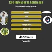 Kire Ristevski vs Adrian Rus h2h player stats