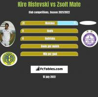 Kire Ristevski vs Zsolt Mate h2h player stats