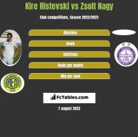 Kire Ristevski vs Zsolt Nagy h2h player stats