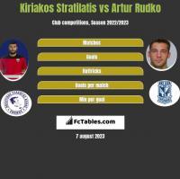Kiriakos Stratilatis vs Artur Rudko h2h player stats