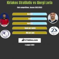 Kiriakos Stratilatis vs Giorgi Loria h2h player stats