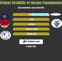 Kiriakos Stratilatis vs Giorgos Papadopoulos h2h player stats