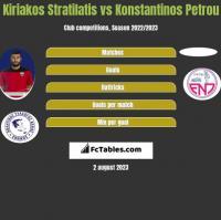 Kiriakos Stratilatis vs Konstantinos Petrou h2h player stats