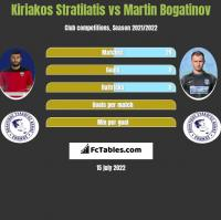 Kiriakos Stratilatis vs Martin Bogatinov h2h player stats
