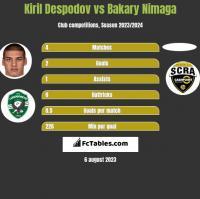 Kiril Despodov vs Bakary Nimaga h2h player stats