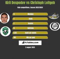 Kiril Despodov vs Christoph Leitgeb h2h player stats