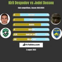 Kiril Despodov vs Jodel Dossou h2h player stats