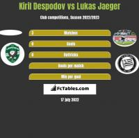 Kiril Despodov vs Lukas Jaeger h2h player stats