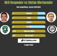 Kiril Despodov vs Stefan Hierlaender h2h player stats