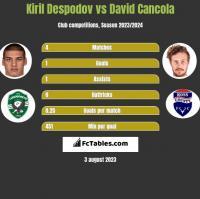 Kiril Despodov vs David Cancola h2h player stats