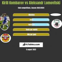 Kirill Kombarov vs Aleksandr Lomovitski h2h player stats