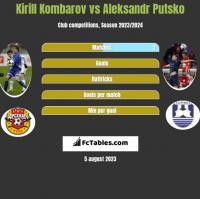 Kirill Kombarov vs Aleksandr Putsko h2h player stats