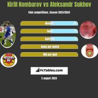 Kirill Kombarov vs Aleksandr Sukhov h2h player stats