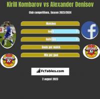 Kirill Kombarov vs Alexander Denisov h2h player stats