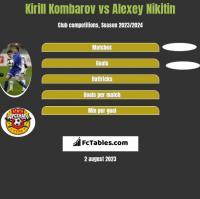 Kirill Kombarov vs Alexey Nikitin h2h player stats