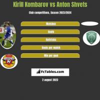 Kirill Kombarov vs Anton Shvets h2h player stats
