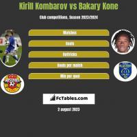 Kirill Kombarov vs Bakary Kone h2h player stats