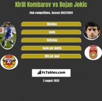 Kirill Kombarov vs Bojan Jokic h2h player stats