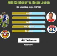 Kirill Kombarov vs Dejan Lovren h2h player stats