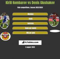 Kirill Kombarov vs Denis Glushakov h2h player stats