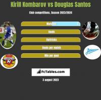 Kirill Kombarov vs Douglas Santos h2h player stats